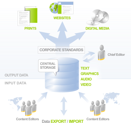 DITA content management for company single source strategy DITAworks
