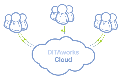 Cloud scenario of DITA CMS