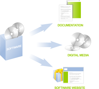 DITA Content Management System for multiple output formats