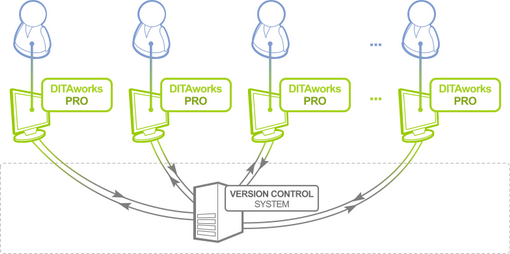 DITA Content Management in small teams based on version control system