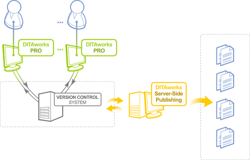 DITA Content Management and server side publishing